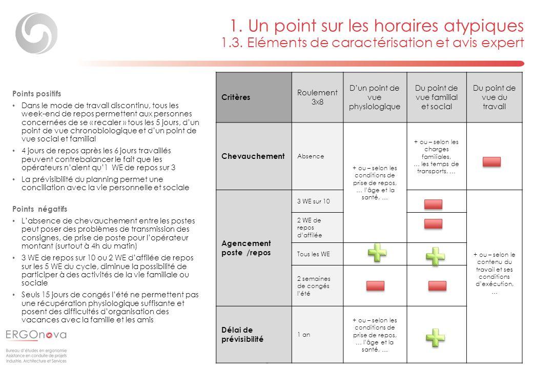 Page 13 Critères Roulement 3x8 Dun point de vue physiologique Du point de vue familial et social Du point de vue du travail Chevauchement Absence + ou