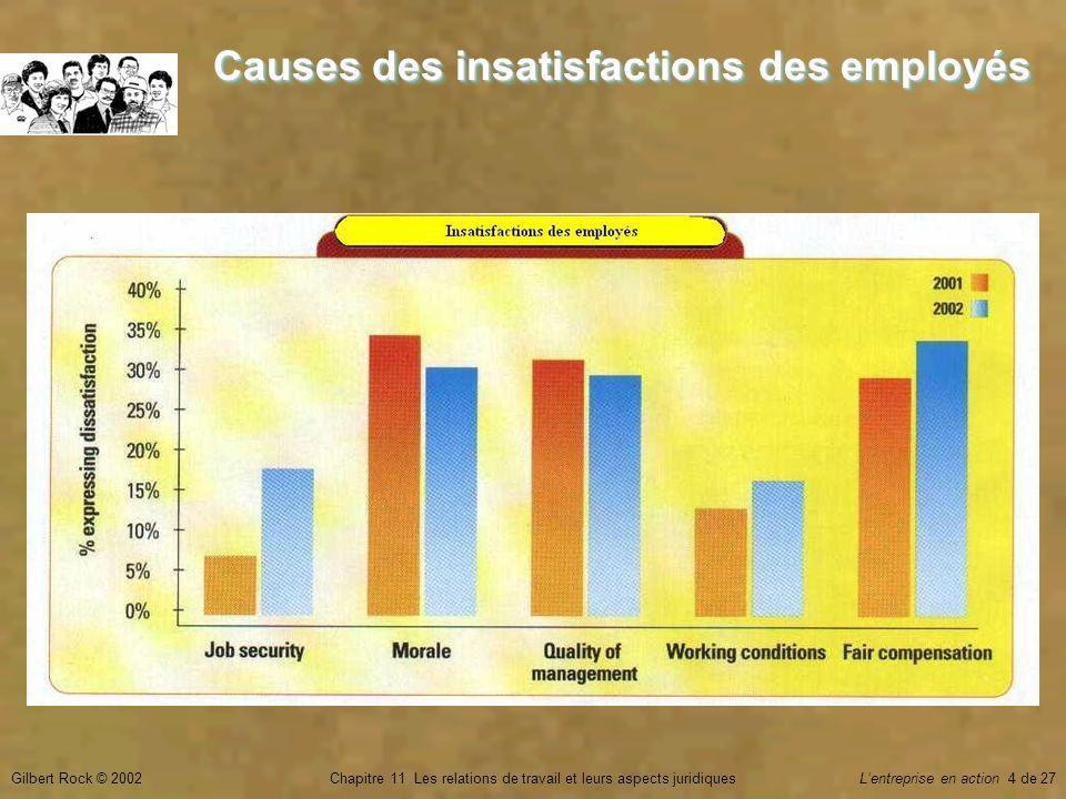 Gilbert Rock © 2002Chapitre 11 Les relations de travail et leurs aspects juridiquesLentreprise en action 4 de 27 Causes des insatisfactions des employés