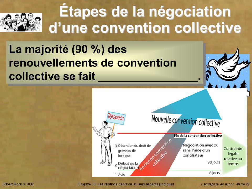Gilbert Rock © 2002Chapitre 11 Les relations de travail et leurs aspects juridiquesLentreprise en action 48 de 27 Étapes de la négociation dune convention collective La majorité (90 %) des renouvellements de convention collective se fait ________________.