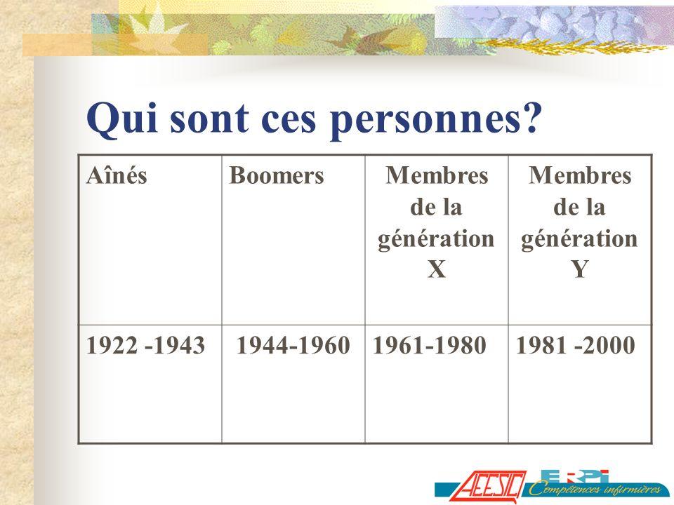 Qui sont ces personnes? AînésBoomersMembres de la génération X Membres de la génération Y 1922 -19431944-19601961-19801981 -2000