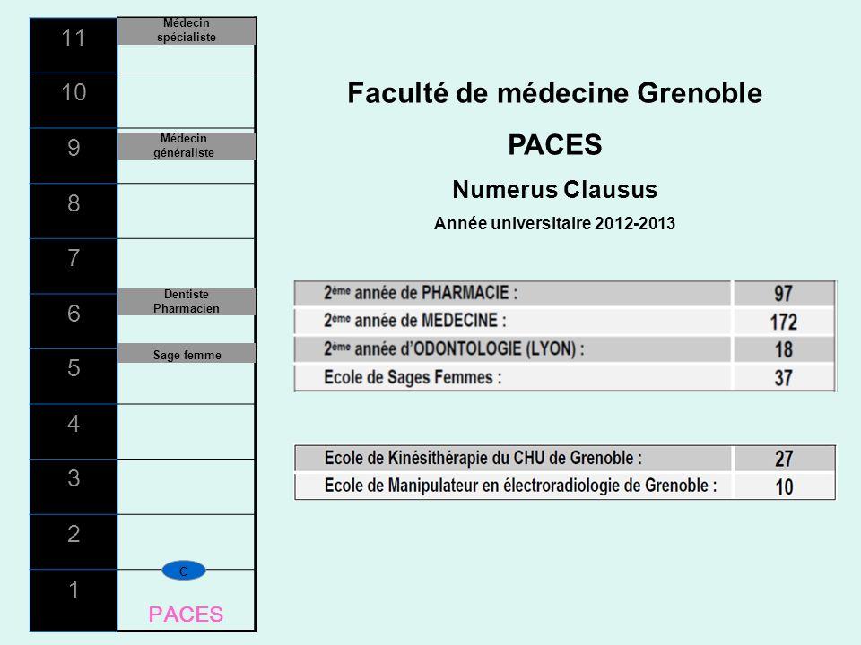 11 10 9 8 7 6 5 4 3 2 1 PACES C Sage-femme Dentiste Pharmacien Médecin généraliste Médecin spécialiste Faculté de médecine Grenoble PACES Numerus Clau
