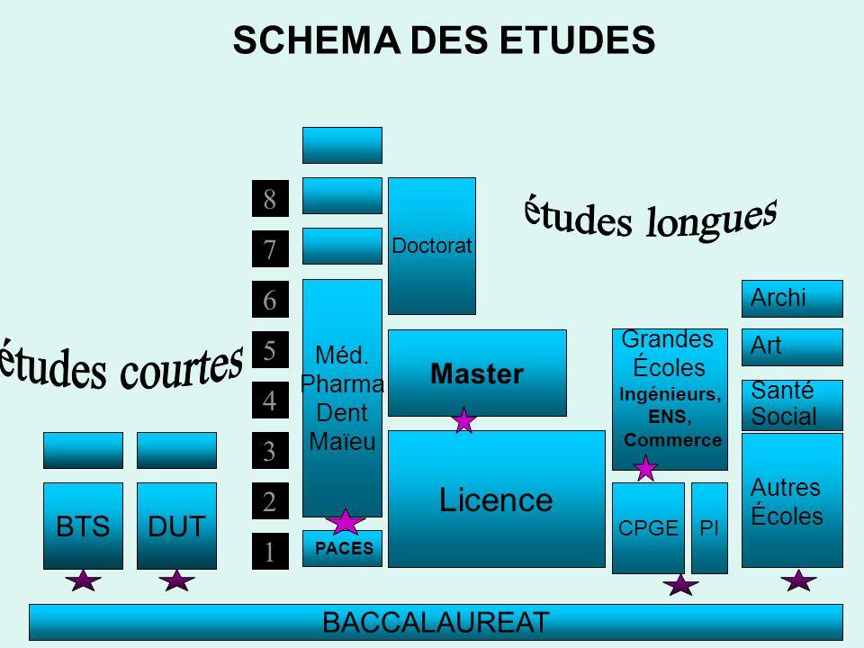 SCHEMA DES ETUDES 8 2 3 4 5 6 7 1 BACCALAUREAT BTSDUT Doctorat Master PACES Méd. Pharma Dent Maïeu Licence Grandes Écoles Ingénieurs, ENS, Commerce CP