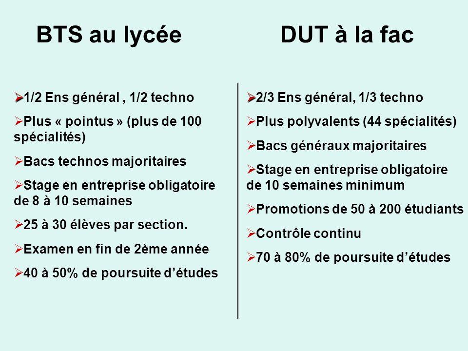 BTS au lycéeDUT à la fac 1/2 Ens général, 1/2 techno Plus « pointus » (plus de 100 spécialités) Bacs technos majoritaires Stage en entreprise obligato