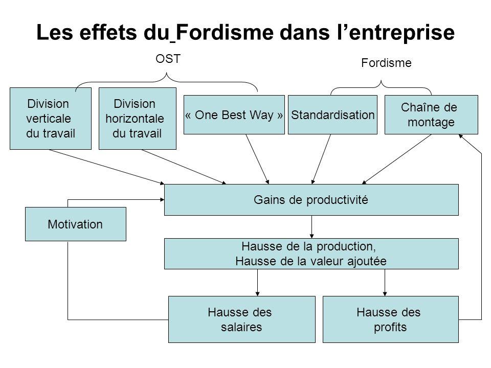Les effets du Fordisme dans lentreprise Division horizontale du travail « One Best Way »Standardisation Chaîne de montage Division verticale du travai