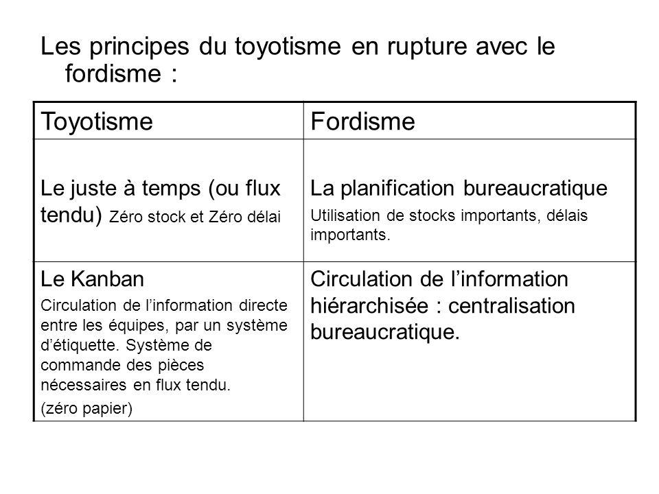 Les principes du toyotisme en rupture avec le fordisme : ToyotismeFordisme Le juste à temps (ou flux tendu) Zéro stock et Zéro délai La planification