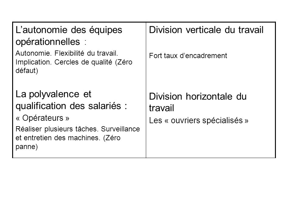 Lautonomie des équipes opérationnelles : Autonomie. Flexibilité du travail. Implication. Cercles de qualité (Zéro défaut) La polyvalence et qualificat
