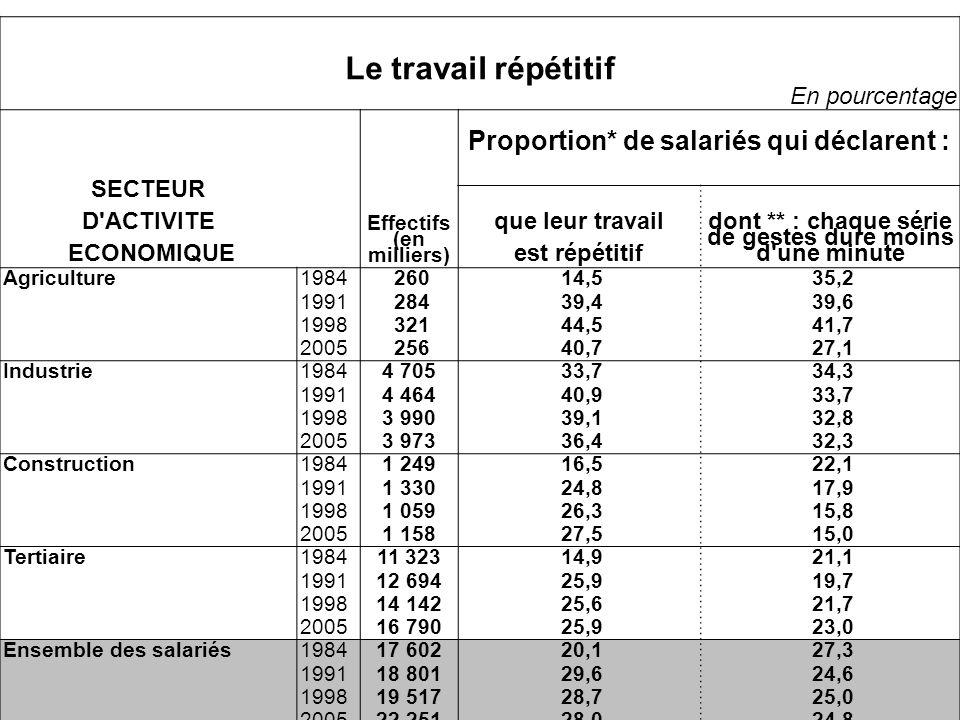 Le travail répétitif En pourcentage Proportion* de salariés qui déclarent : SECTEUR D ACTIVITE ECONOMIQUE Effectifs (en milliers) que leur travail est répétitif dont ** : chaque série de gestes dure moins d une minute Agriculture1984 260 14,5 35,2 1991 284 39,4 39,6 1998 321 44,5 41,7 2005 256 40,7 27,1 Industrie19844 705 33,7 34,3 19914 464 40,9 33,7 19983 990 39,1 32,8 20053 973 36,4 32,3 Construction19841 249 16,5 22,1 19911 330 24,8 17,9 19981 059 26,3 15,8 20051 158 27,5 15,0 Tertiaire198411 323 14,9 21,1 199112 694 25,9 19,7 199814 142 25,6 21,7 200516 790 25,9 23,0 Ensemble des salariés198417 602 20,1 27,3 199118 801 29,6 24,6 199819 517 28,7 25,0 200522 251 28,0 24,8