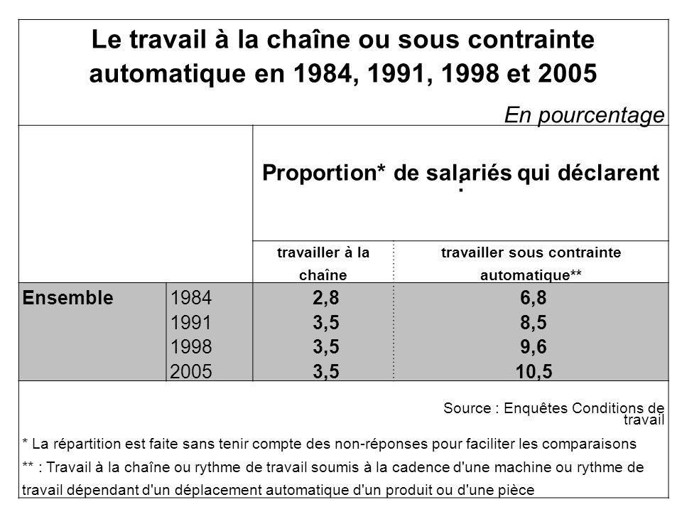 Le travail à la chaîne ou sous contrainte automatique en 1984, 1991, 1998 et 2005 En pourcentage Proportion* de salariés qui déclarent : travailler à la chaîne travailler sous contrainte automatique** Ensemble1984 2,8 6,8 1991 3,5 8,5 1998 3,5 9,6 2005 3,5 10,5 Source : Enquêtes Conditions de travail * La répartition est faite sans tenir compte des non-réponses pour faciliter les comparaisons ** : Travail à la chaîne ou rythme de travail soumis à la cadence d une machine ou rythme de travail dépendant d un déplacement automatique d un produit ou d une pièce