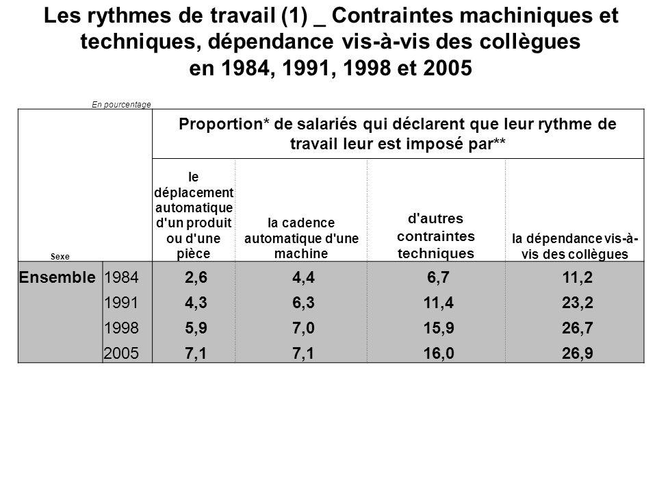 Les rythmes de travail (1) _ Contraintes machiniques et techniques, dépendance vis-à-vis des collègues en 1984, 1991, 1998 et 2005 En pourcentage Proportion* de salariés qui déclarent que leur rythme de travail leur est imposé par** Sexe le déplacement automatique d un produit ou d une pièce la cadence automatique d une machine d autres contraintes techniques la dépendance vis-à- vis des collègues Ensemble1984 2,6 4,4 6,7 11,2 1991 4,3 6,3 11,4 23,2 1998 5,9 7,0 15,9 26,7 2005 7,1 16,0 26,9
