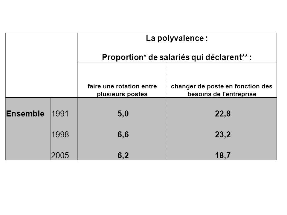 La polyvalence : Proportion* de salariés qui déclarent** : faire une rotation entre plusieurs postes changer de poste en fonction des besoins de l'ent