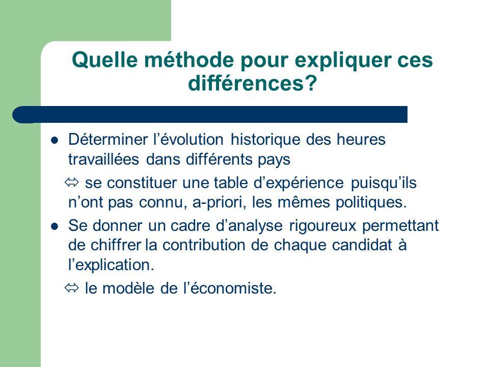 Quelle méthode pour expliquer ces différences? Déterminer lévolution historique des heures travaillées dans différents pays se constituer une table de
