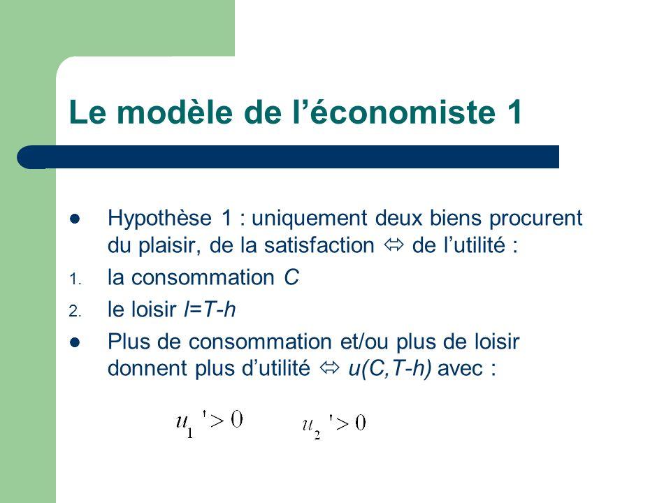 Le modèle de léconomiste 1 Hypothèse 1 : uniquement deux biens procurent du plaisir, de la satisfaction de lutilité : 1. la consommation C 2. le loisi