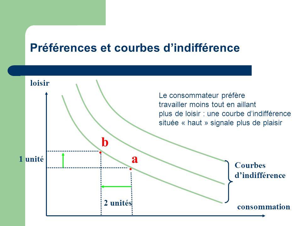 Préférences et courbes dindifférence loisir consommation Courbes dindifférence a b.. 2 unités 1 unité Le consommateur préfère travailler moins tout en