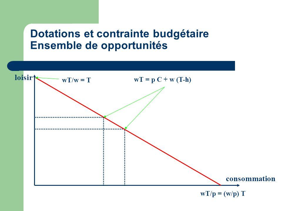 Dotations et contrainte budgétaire Ensemble de opportunités loisir consommation wT/w = T wT/p = (w/p) T wT = p C + w (T-h)