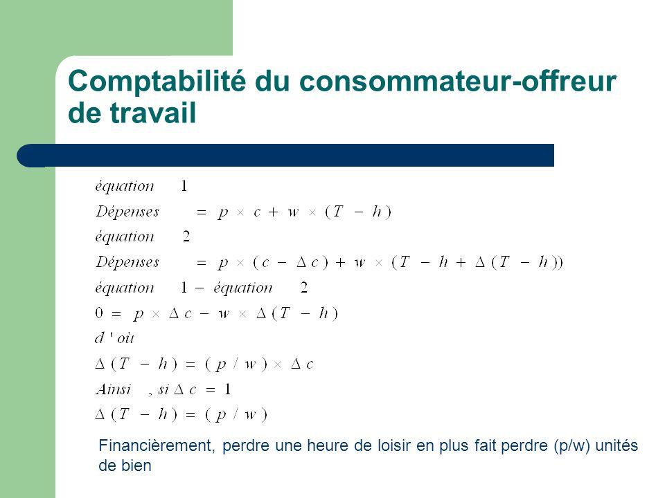 Comptabilité du consommateur-offreur de travail Financièrement, perdre une heure de loisir en plus fait perdre (p/w) unités de bien
