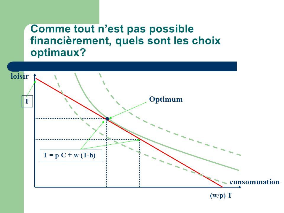 Comme tout nest pas possible financièrement, quels sont les choix optimaux? loisir consommation T (w/p) T T = p C + w (T-h). Optimum