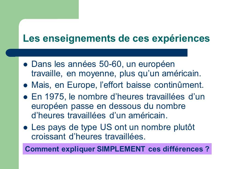Les enseignements de ces expériences Dans les années 50-60, un européen travaille, en moyenne, plus quun américain. Mais, en Europe, leffort baisse co