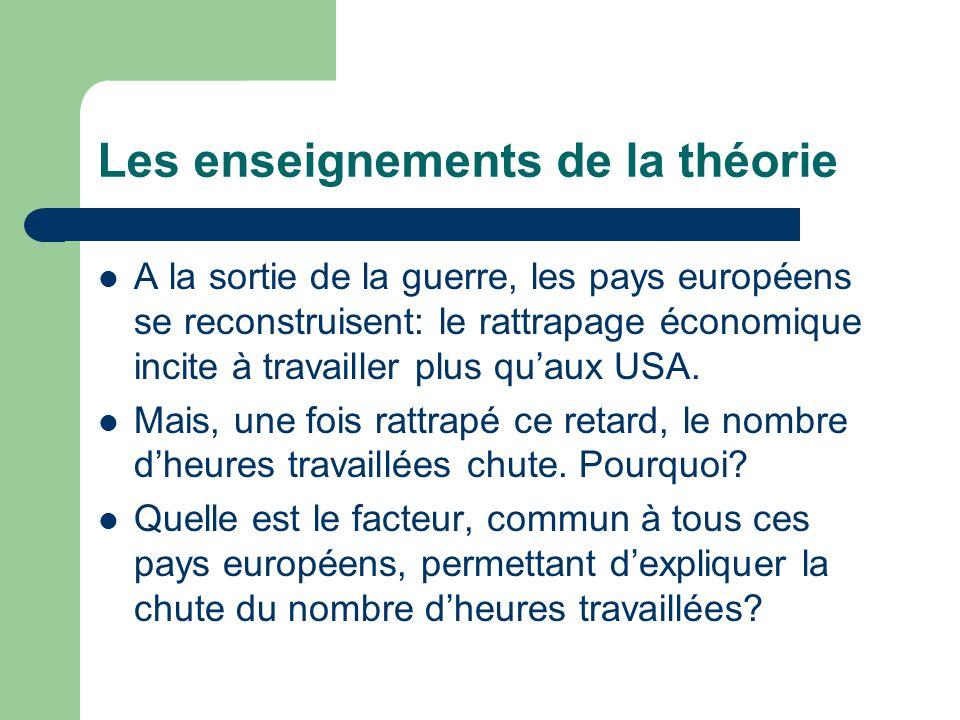 Les enseignements de la théorie A la sortie de la guerre, les pays européens se reconstruisent: le rattrapage économique incite à travailler plus quau