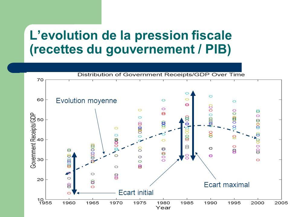 Levolution de la pression fiscale (recettes du gouvernement / PIB) Ecart initial Ecart maximal Evolution moyenne