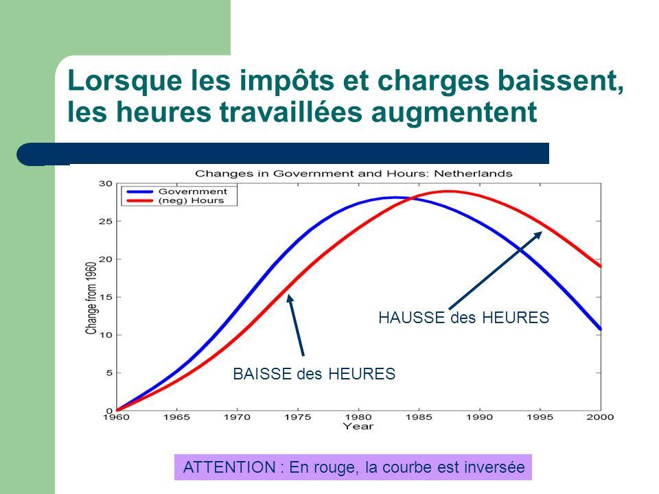 Lorsque les impôts et charges baissent, les heures travaillées augmentent ATTENTION : En rouge, la courbe est inversée BAISSE des HEURES HAUSSE des HE