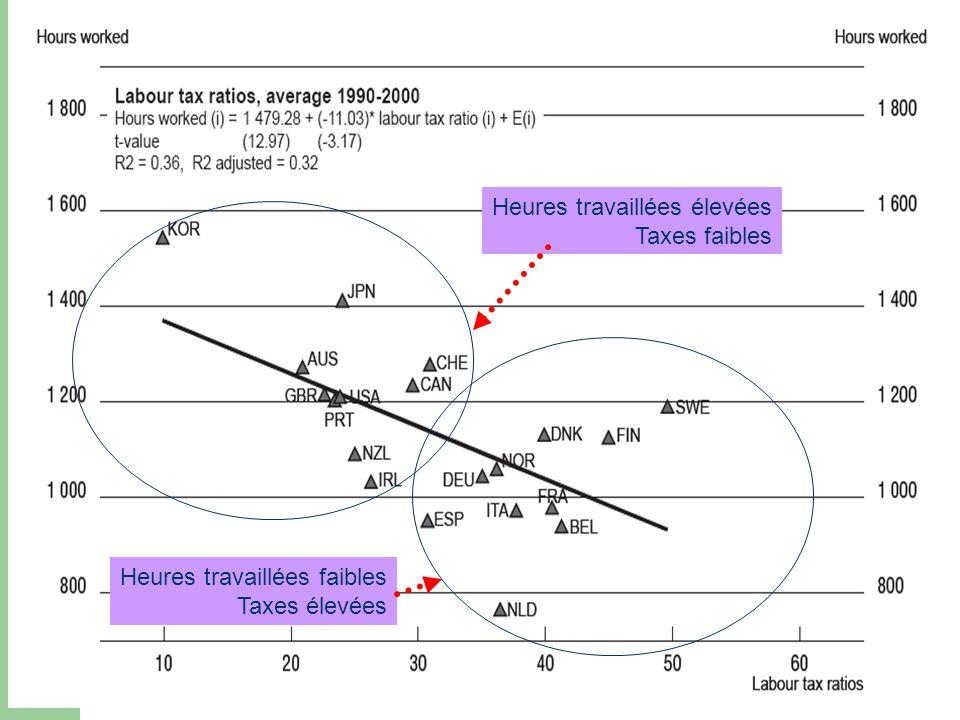 Heures travaillées élevées Taxes faibles Heures travaillées faibles Taxes élevées