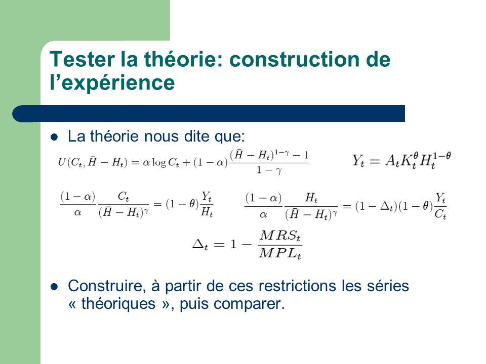 Tester la théorie: construction de lexpérience La théorie nous dite que: Construire, à partir de ces restrictions les séries « théoriques », puis comp