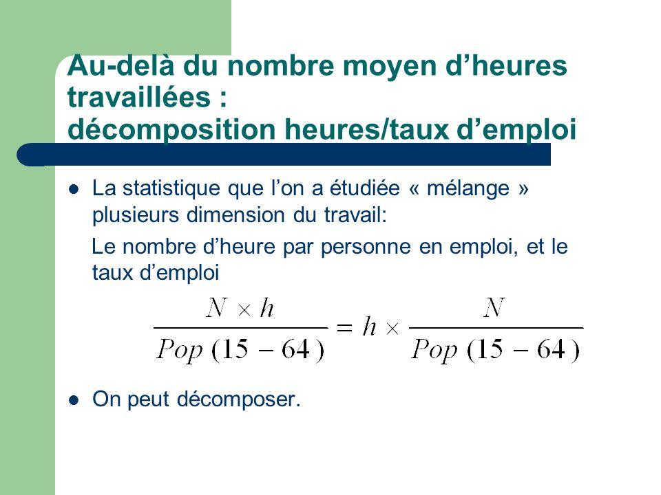 Au-delà du nombre moyen dheures travaillées : décomposition heures/taux demploi La statistique que lon a étudiée « mélange » plusieurs dimension du tr