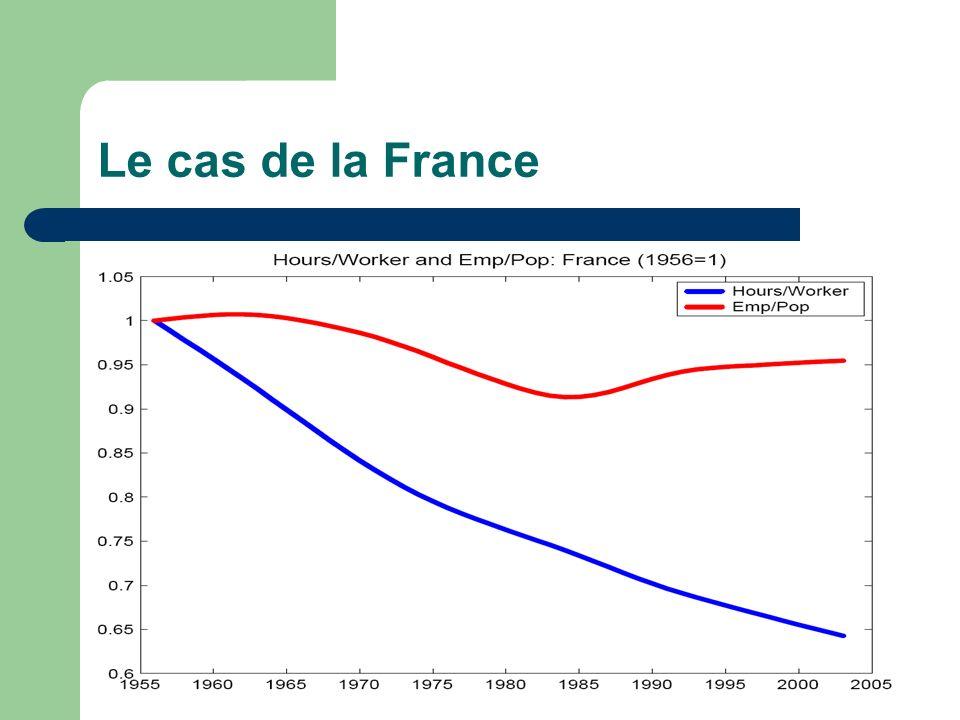 Le cas de la France