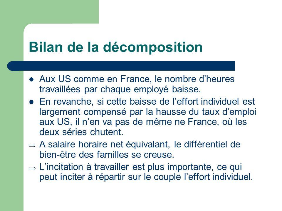 Bilan de la décomposition Aux US comme en France, le nombre dheures travaillées par chaque employé baisse. En revanche, si cette baisse de leffort ind