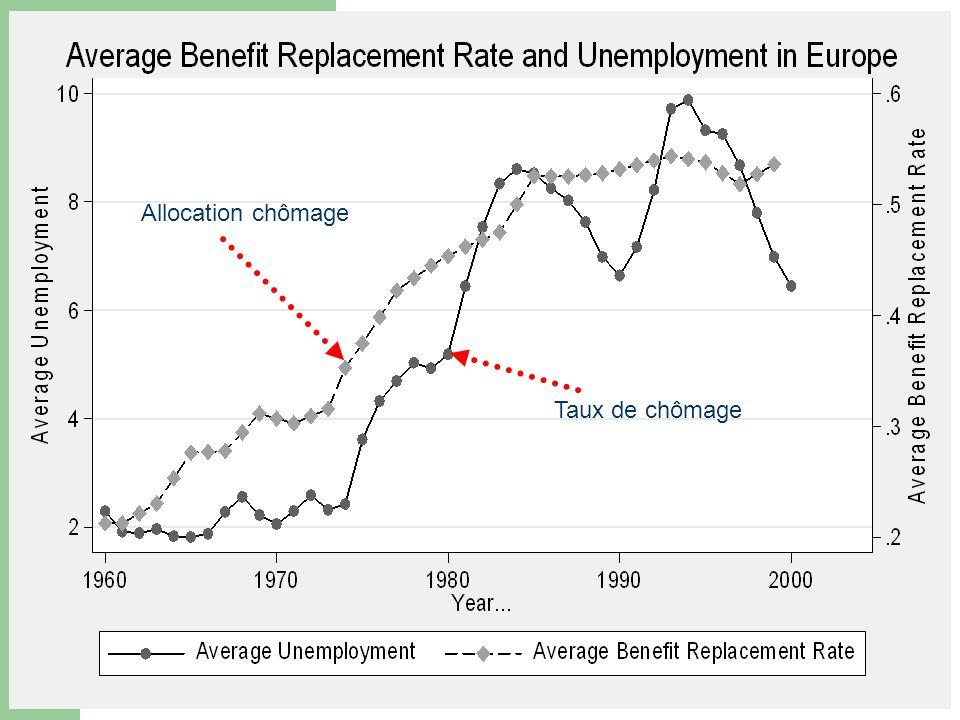 Allocation chômage Taux de chômage
