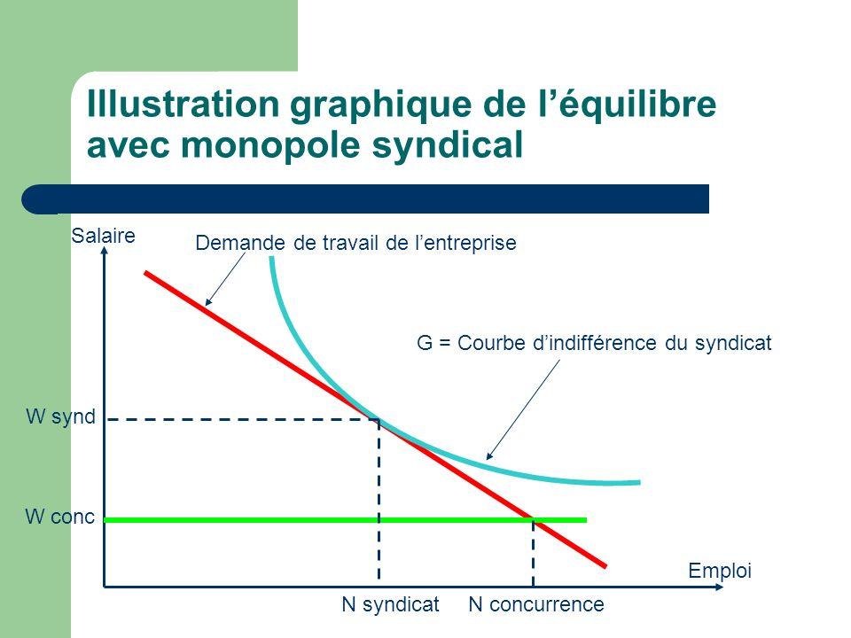 Illustration graphique de léquilibre avec monopole syndical Salaire Emploi N concurrenceN syndicat W synd W conc G = Courbe dindifférence du syndicat