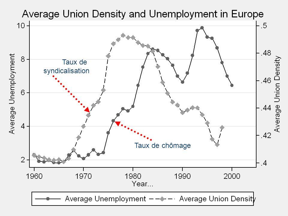 Taux de chômage Taux de syndicalisation
