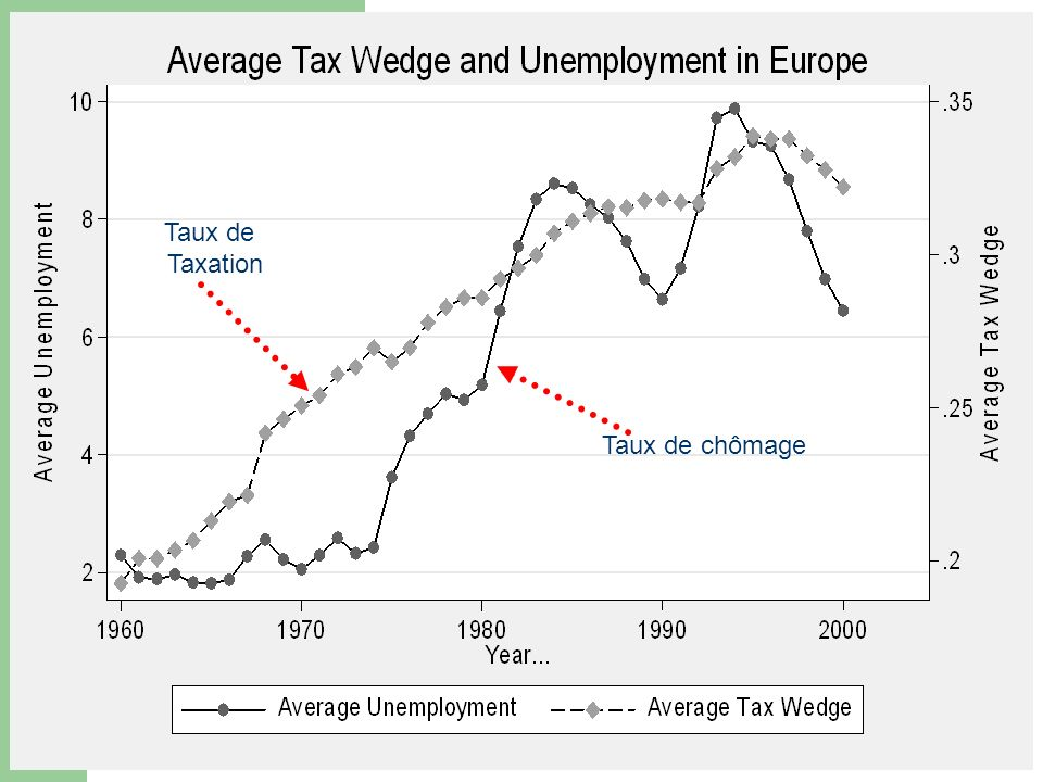 Taux de chômage Taux de Taxation