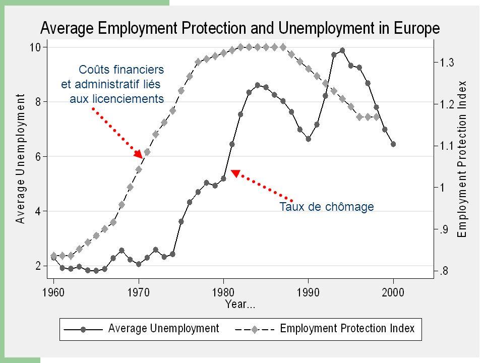 Taux de chômage Coûts financiers et administratif liés aux licenciements