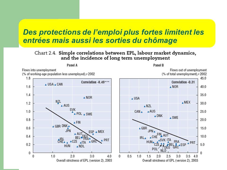 Des protections de lemploi plus fortes limitent les entrées mais aussi les sorties du chômage