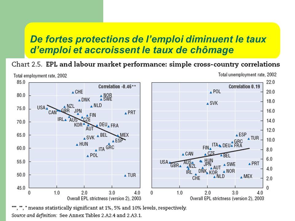 De fortes protections de lemploi diminuent le taux demploi et accroissent le taux de chômage
