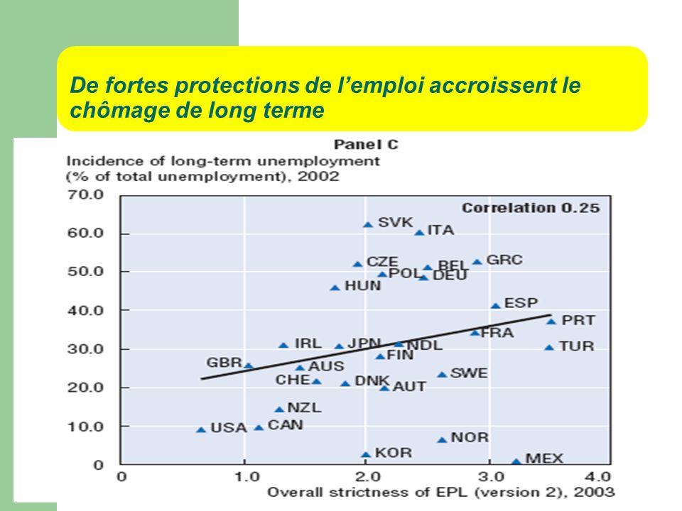 De fortes protections de lemploi accroissent le chômage de long terme