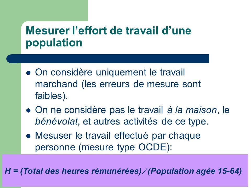 Mesurer leffort de travail dune population On considère uniquement le travail marchand (les erreurs de mesure sont faibles). On ne considère pas le tr