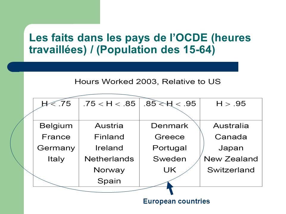 Les faits dans les pays de lOCDE (heures travaillées) / (Population des 15-64) European countries