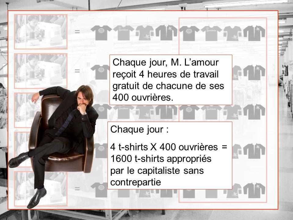 ===== Chaque jour, M. Lamour reçoit 4 heures de travail gratuit de chacune de ses 400 ouvrières. Chaque jour : 4 t-shirts X 400 ouvrières = 1600 t-shi