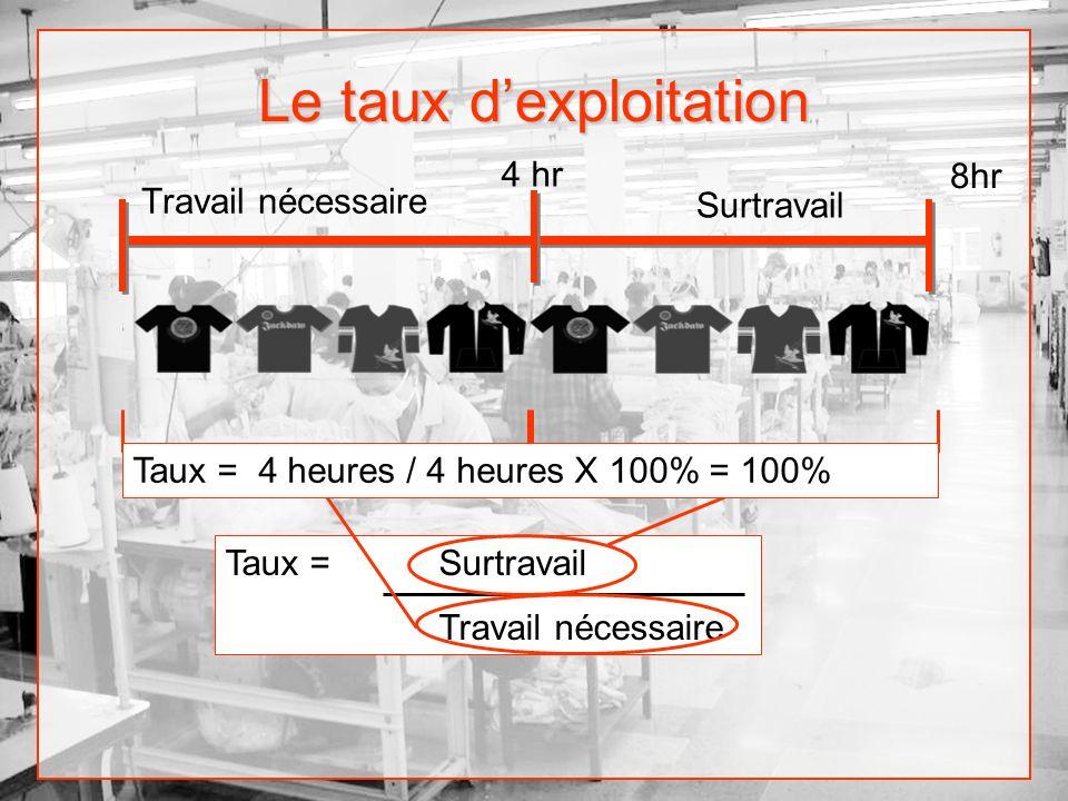 Le taux dexploitation Travail nécessaire 4 hr 8hr Surtravail Taux = Surtravail Travail nécessaire Taux = 4 heures / 4 heures X 100% = 100%