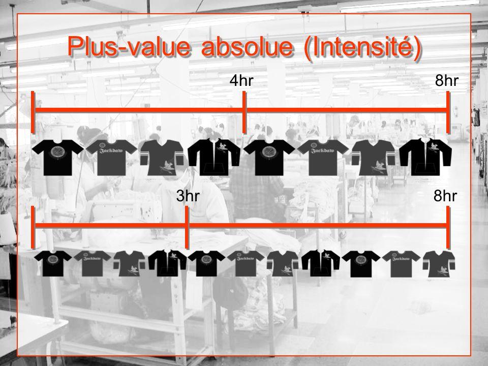 Plus-value absolue (Intensité) 4hr8hr 3hr8hr