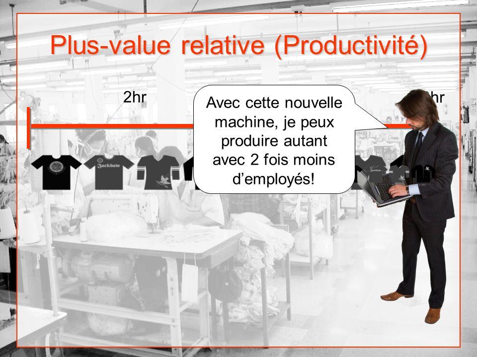 Plus-value relative (Productivité) 4hr8hr 2hr Avec cette nouvelle machine, je peux produire autant avec 2 fois moins demployés!