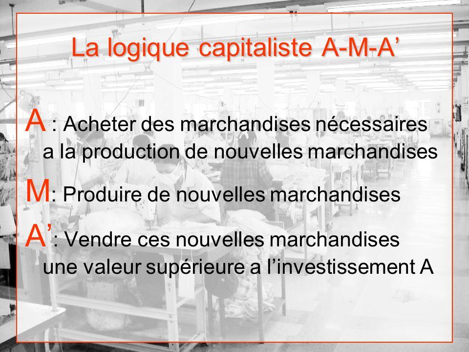 La logique capitaliste A-M-A A : Acheter des marchandises nécessaires a la production de nouvelles marchandises M : Produire de nouvelles marchandises