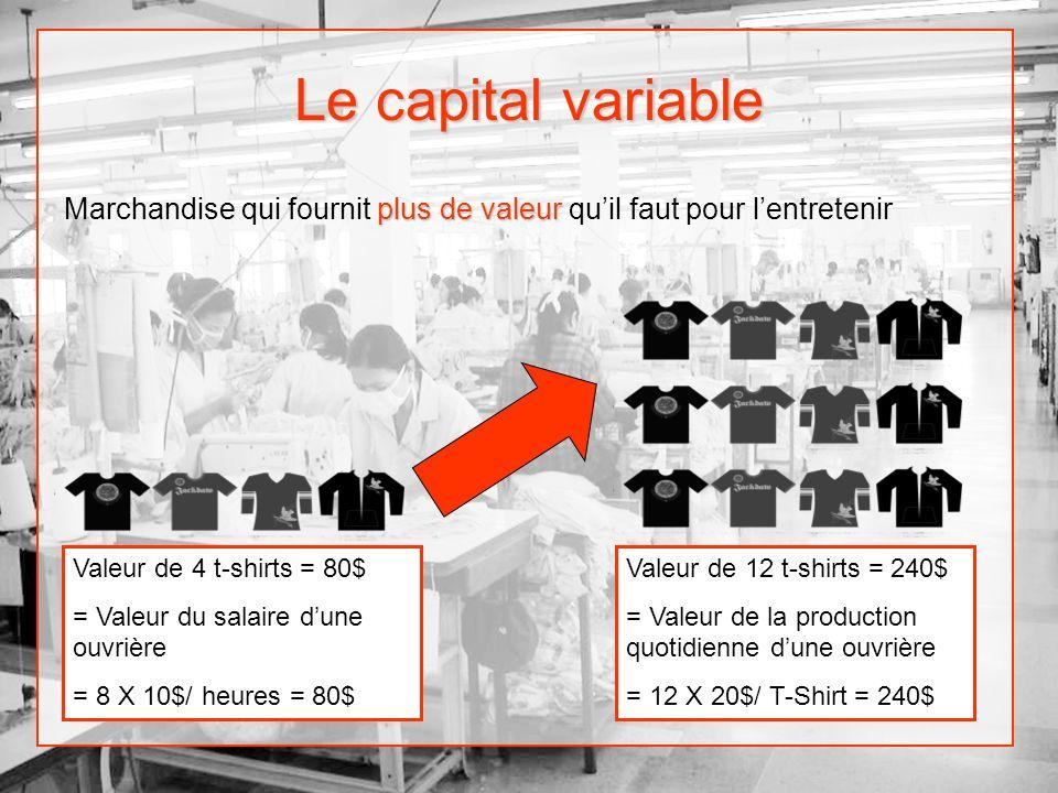 Le capital variable plus de valeur Marchandise qui fournit plus de valeur quil faut pour lentretenir Valeur de 4 t-shirts = 80$ = Valeur du salaire du