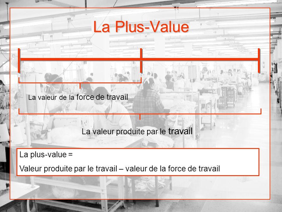 La Plus-Value La valeur de la force de travail La valeur produite par le travail La plus-value = Valeur produite par le travail – valeur de la force d