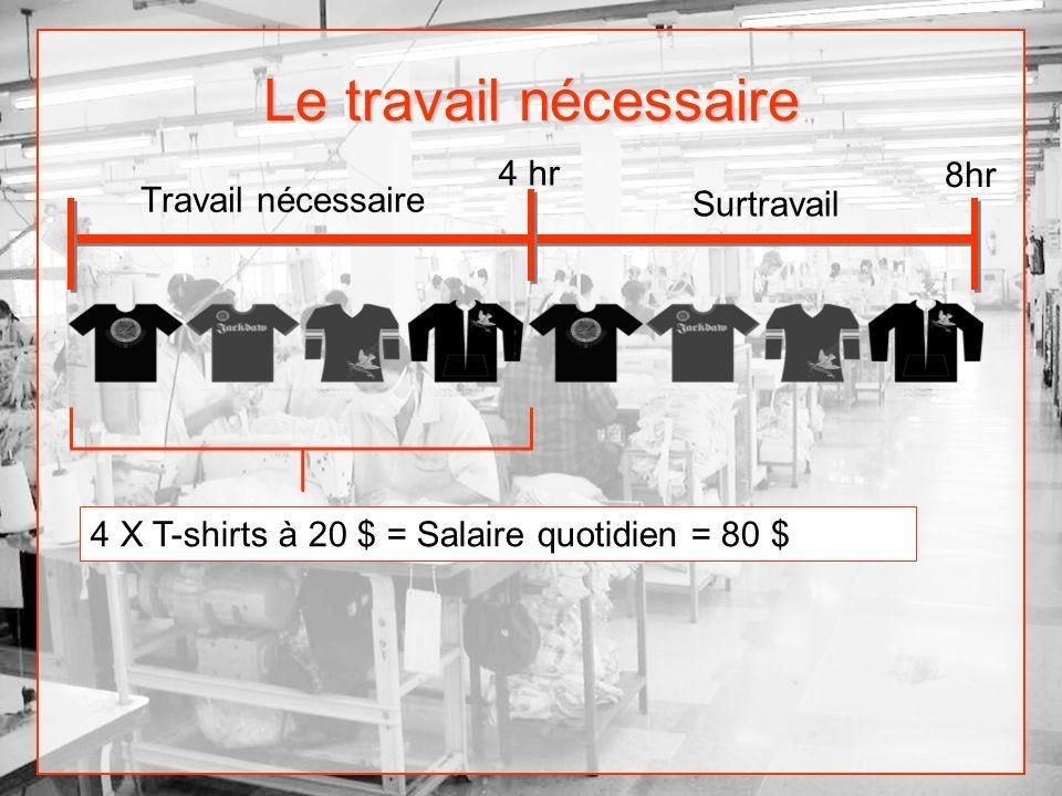 Le travail nécessaire Travail nécessaire 4 hr 4 X T-shirts à 20 $ = 80 $ Valeur des marchandises nécessaires consommées pour continuer à travailler =