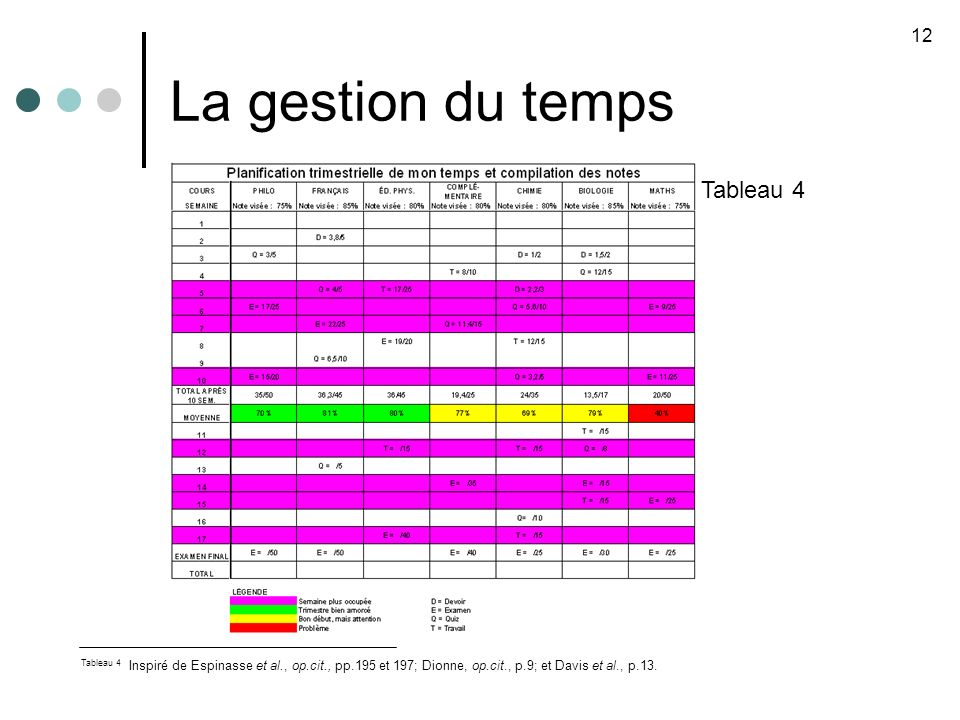 La gestion du temps Tableau 4 12 Tableau 4 Inspiré de Espinasse et al., op.cit., pp.195 et 197; Dionne, op.cit., p.9; et Davis et al., p.13.