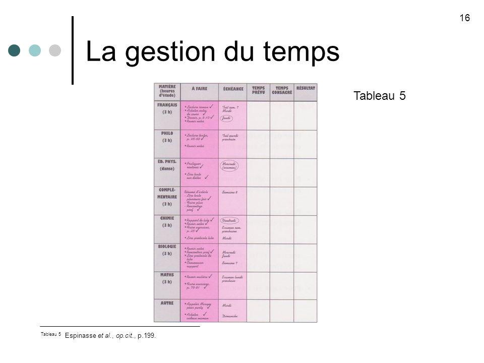 La gestion du temps Tableau 5 16 Tableau 5 Espinasse et al., op.cit., p.199.