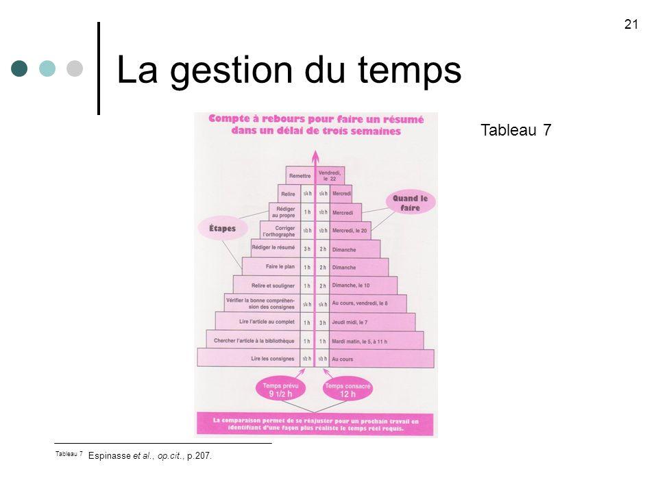 La gestion du temps Tableau 7 21 Tableau 7 Espinasse et al., op.cit., p.207.